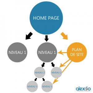 Plan de site SEO